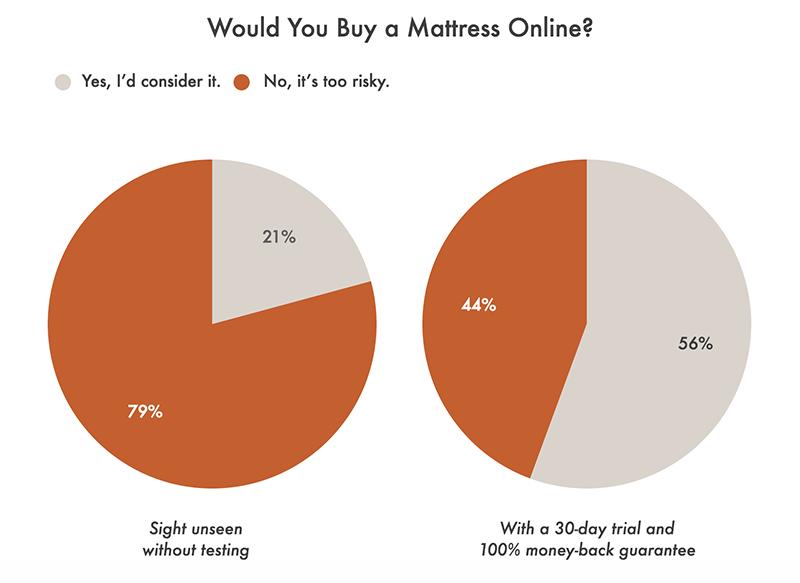Survey result for Best Mattress