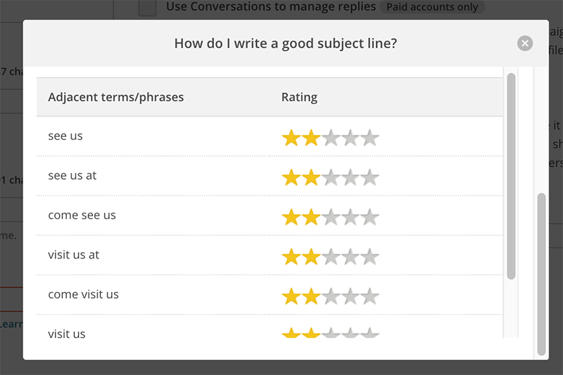 Close-up on MailChimp Ratings for Email Marketing Services