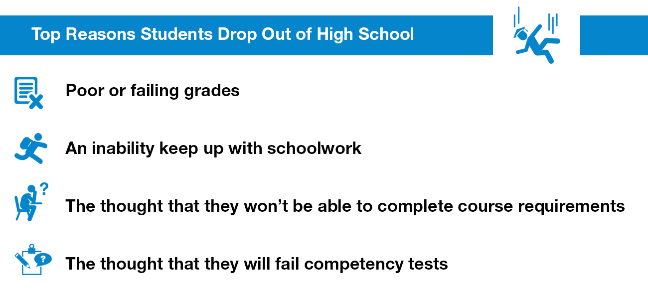 why highschool students drop out Why do students drop out of high school prevalence of high school drop outs is increasing alarmingly this is the government concern because today statistics show.