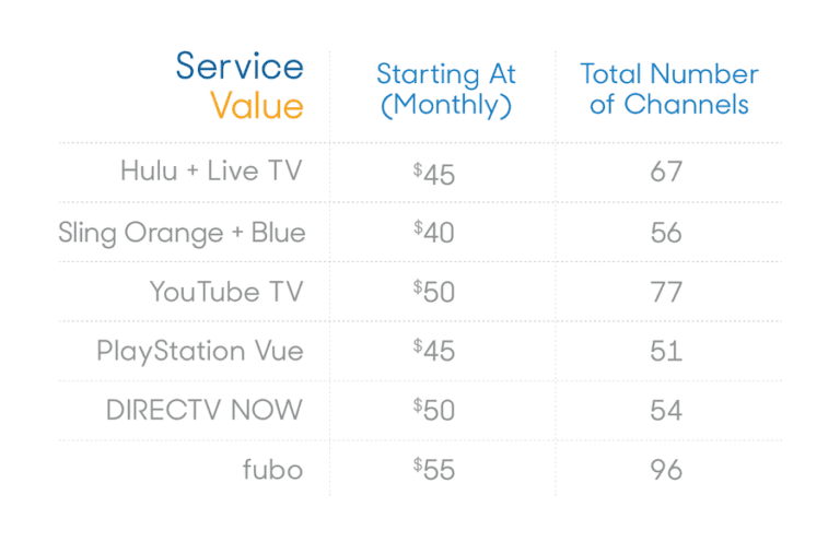 Service-Value-for-Streaming