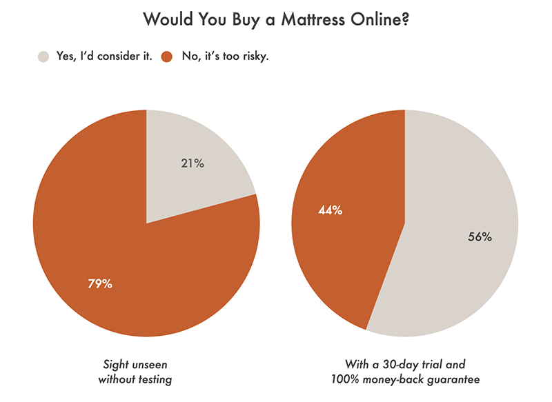 Survey result for Best Mattress