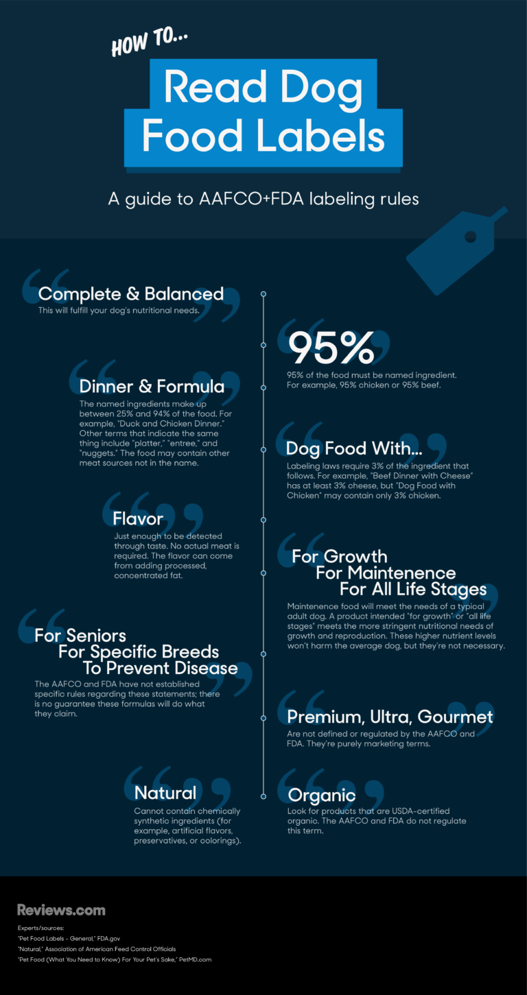 Labels Infographic for Dog Food