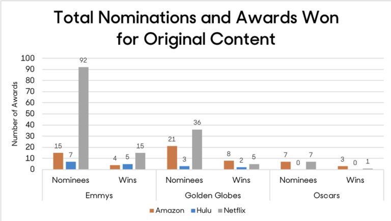 Awards For Tv Streaming