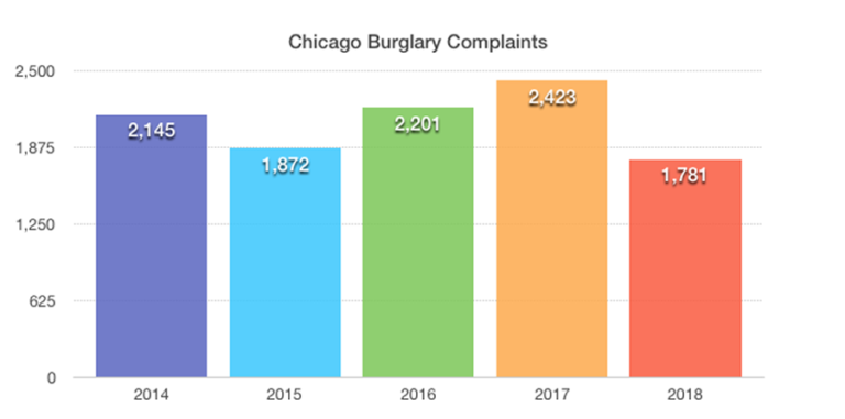 Chicago-Complaints-for-Home-Security