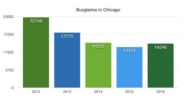 Chicago-Burglaries-for-Home-Security