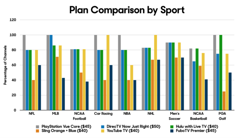 Plan-Comparison-by-Sport-for-TV-Streaming