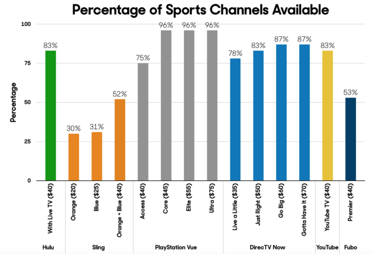 Sport-Percentages-2-for-TV-Streaming