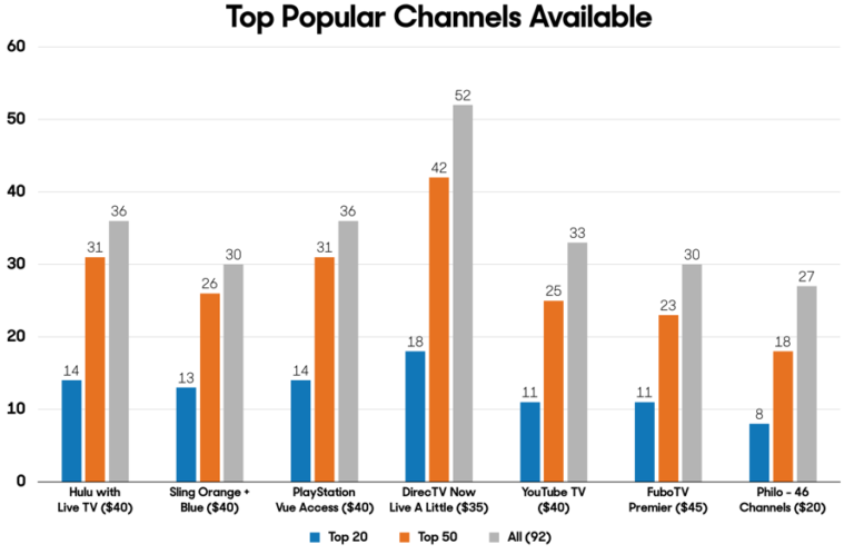 Top-Channels-for-TV-Streaming