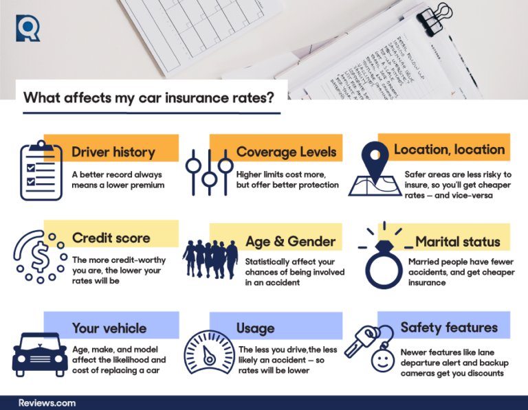 what affects my car insurance rates