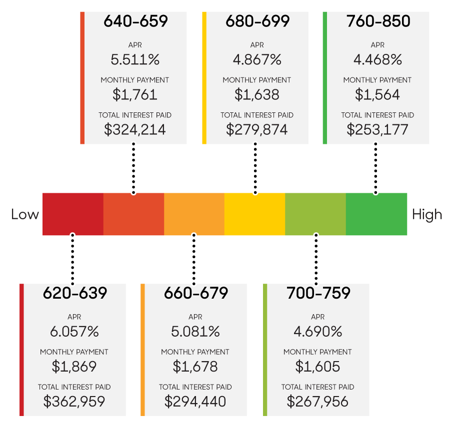 How-Credit-Score-Impacts-APR-PI-and-Interest