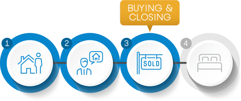 Buying-and-Closing