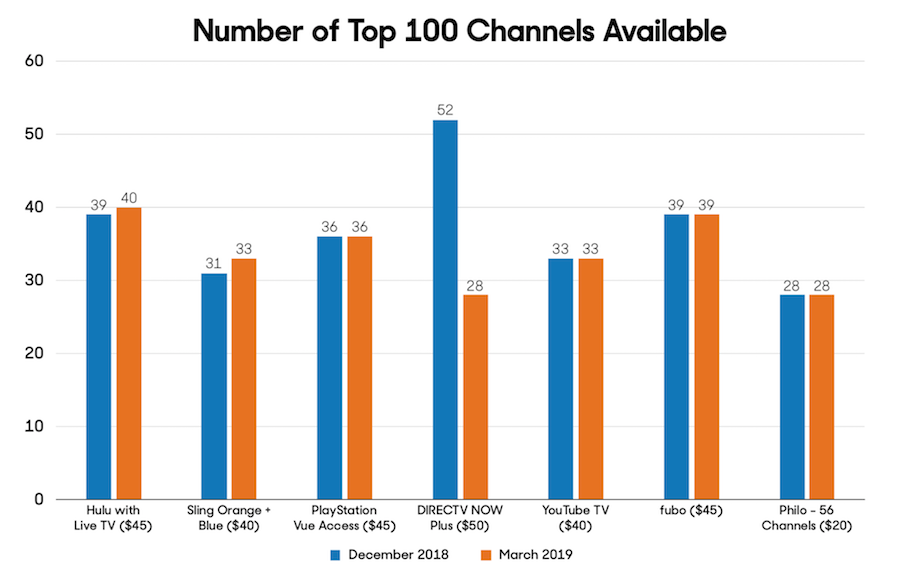 Graph-for-DIRECTV-NOW-News