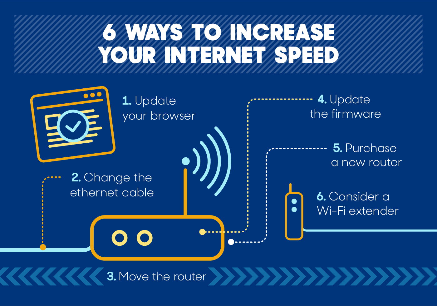 How to Increase Your Internet Speed | Reviews com