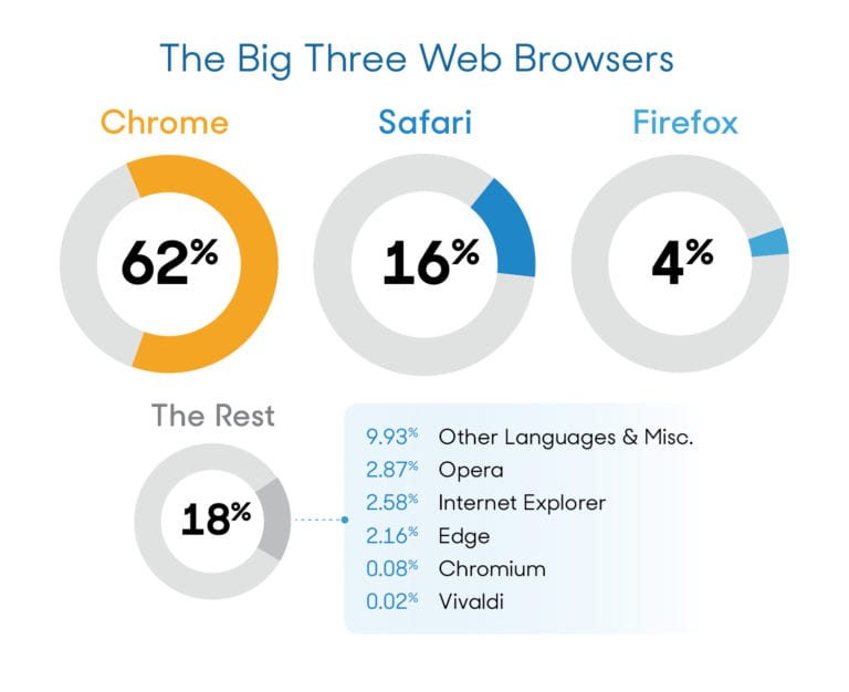 The Best Web Browsers in 2019 | Reviews com