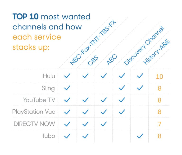 Top-10-Channels-for-Streaming