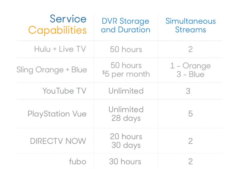 2019 Hulu + Live TV Review | Reviews com