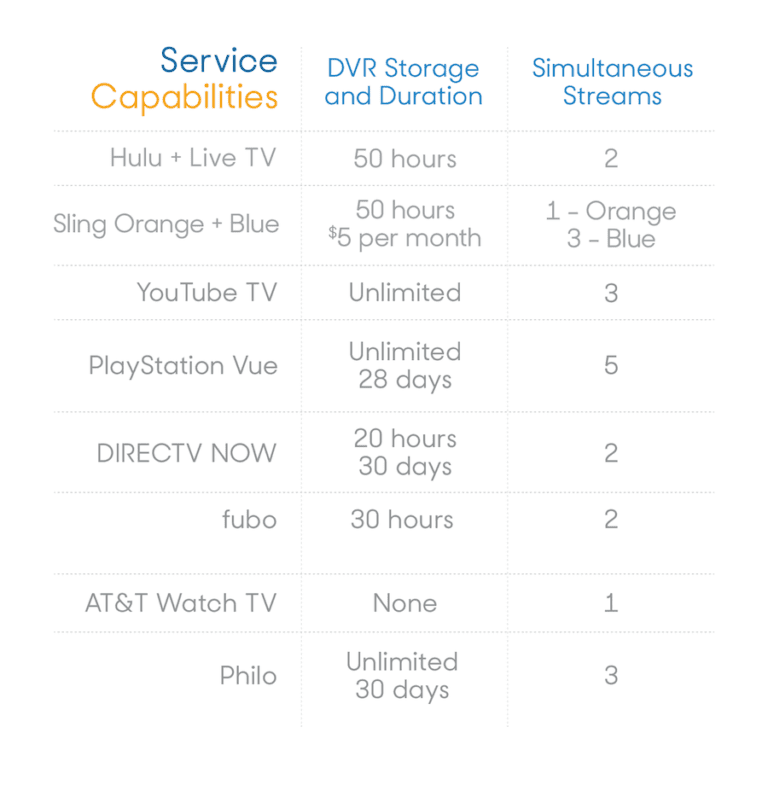 Service-Capabilities-for-Live-Streaming