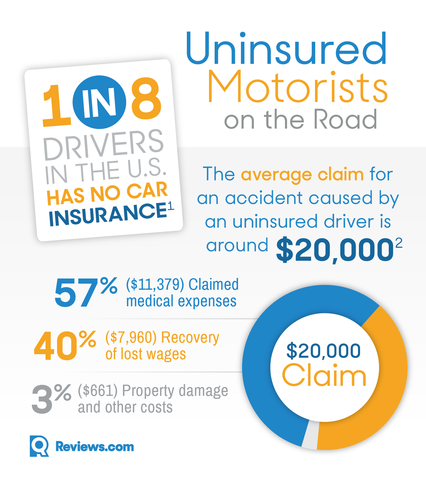 Why All Drivers Need Uninsured/Underinsured Motorist ...