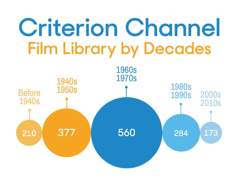 Criterion-Channel-for-Streaming