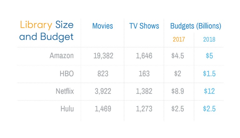 Library-Size-and-Budgets-for-Streaming