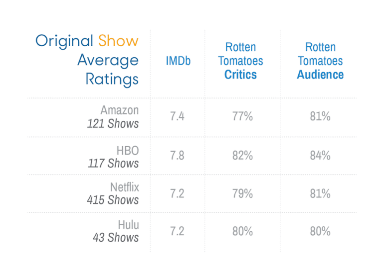 Original-Show-Ratings-for-Streaming