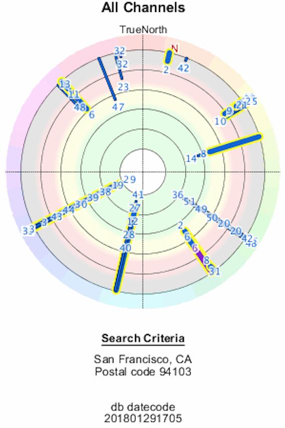TV Fool signal analysis radar plot