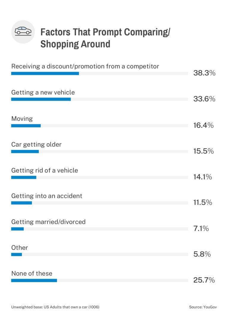 car buying process factors